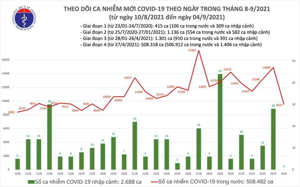 Ngày 4/9: Cả nước có 9.521 ca mắc Covid-19, trong đó có 4.734 ca tại cộng đồng