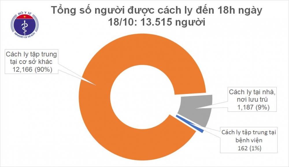 Thêm 8 ca mắc mới Covid-19, Việt Nam có 1.134 bệnh nhân