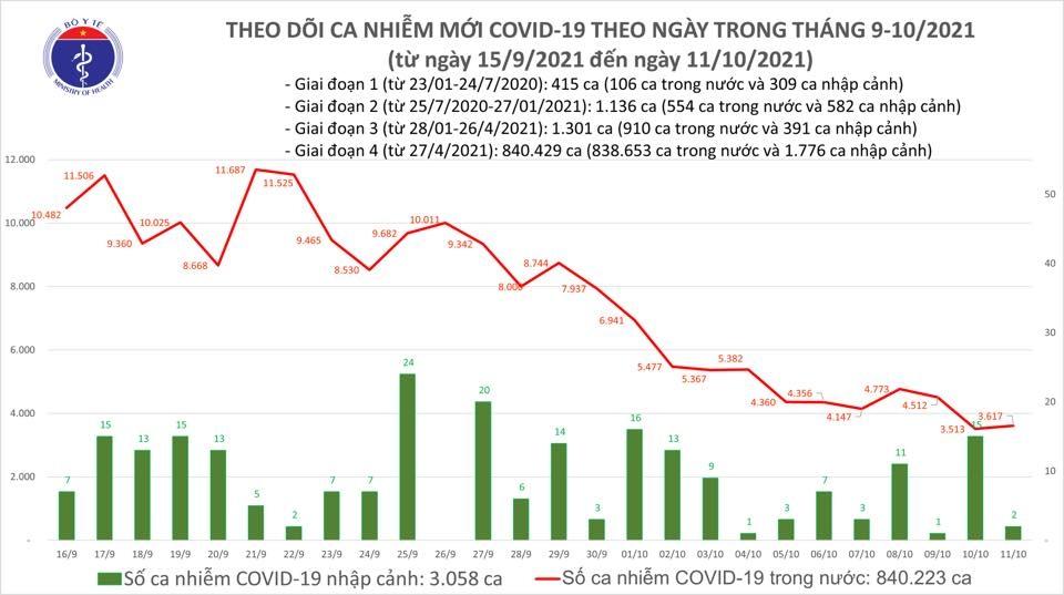 Hôm nay, cả nước thêm 3.619 ca mắc Covid-19 tại 44 địa phương