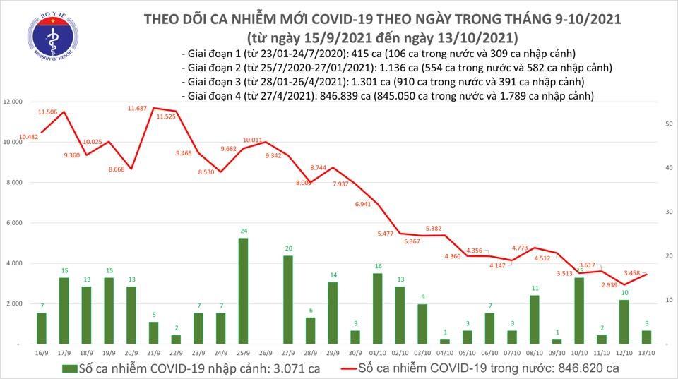 Ngày 13/10, cả nước có 3.461 ca mắc Covid-19, tăng 519 ca so với ngày trước đó
