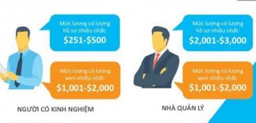 Mức lương đề xuất giữa ứng viên và nhà tuyển dụng vênh nhau khá xa