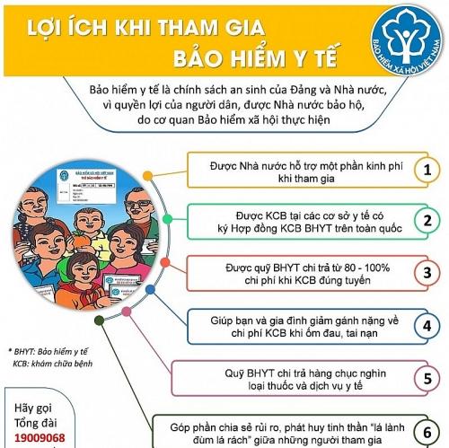 Infographic: Tham gia bảo hiểm y tế: Người dân được lợi gì?