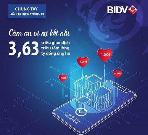 BIDV cùng khách hàng ủng hộ hơn 3,6 tỷ đồng phòng, chống dịch