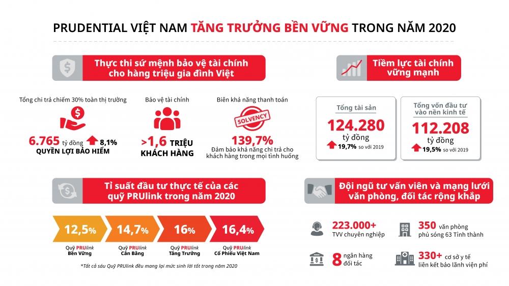 Prudential Việt Nam chi trả hơn 6.765 tỷ đồng quyền lợi bảo hiểm