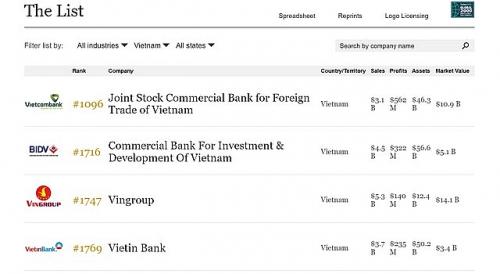 Vietcombank đứng đầu các công ty Việt Nam trong danh sách Global 2000