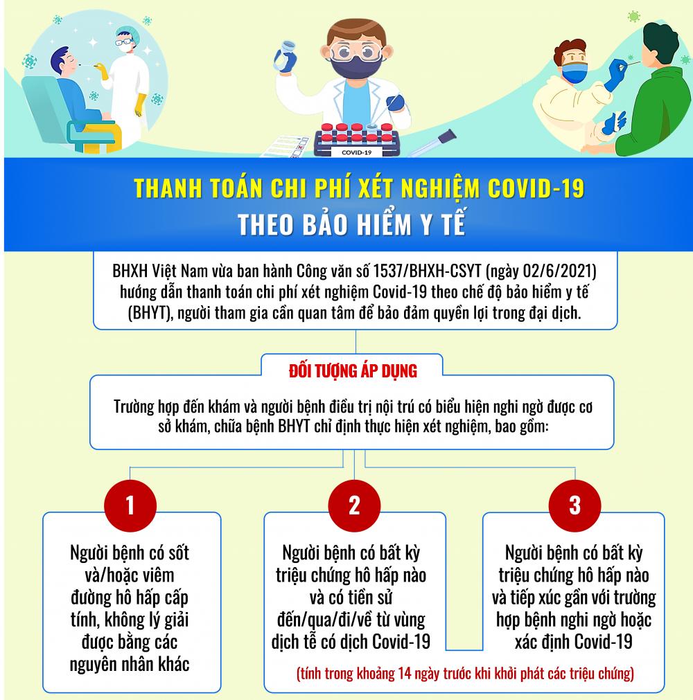[Infographic] Thanh toán chi phí xét nghiệm Covid-19 theo chế độ bảo hiểm y tế