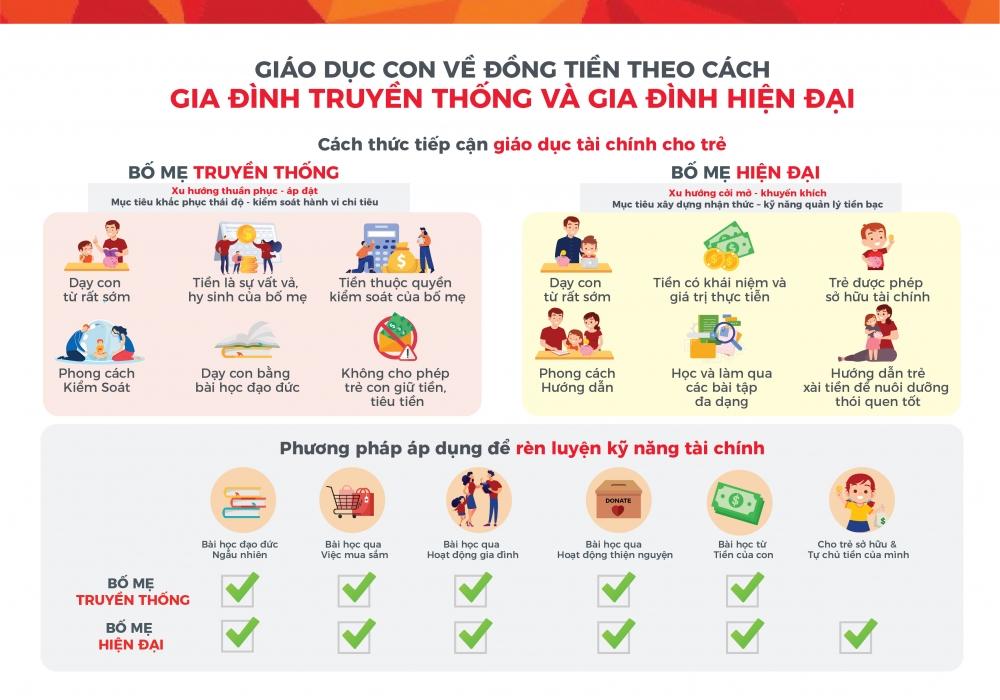 Phụ huynh Việt Nam có chỉ số tự tin cao thứ ba trong khu vực châu Á khi dạy con về tiền