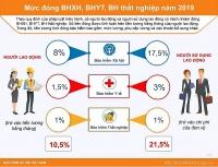 Mức đóng BHXH, BHYT, BH thất nghiệp hằng tháng của người lao động