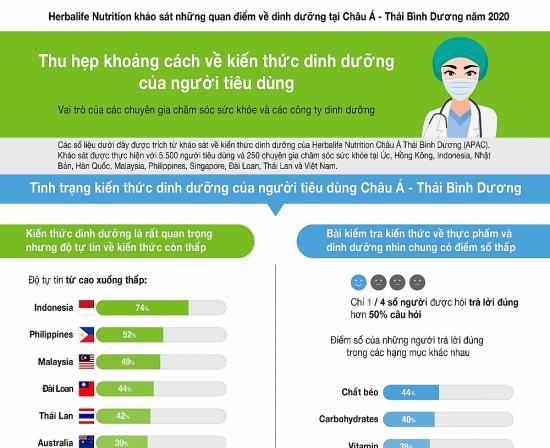 Chuyên gia chăm sóc sức khỏe đạt điểm tín nhiệm cao nhất ở châu Á - Thái Bình Dương