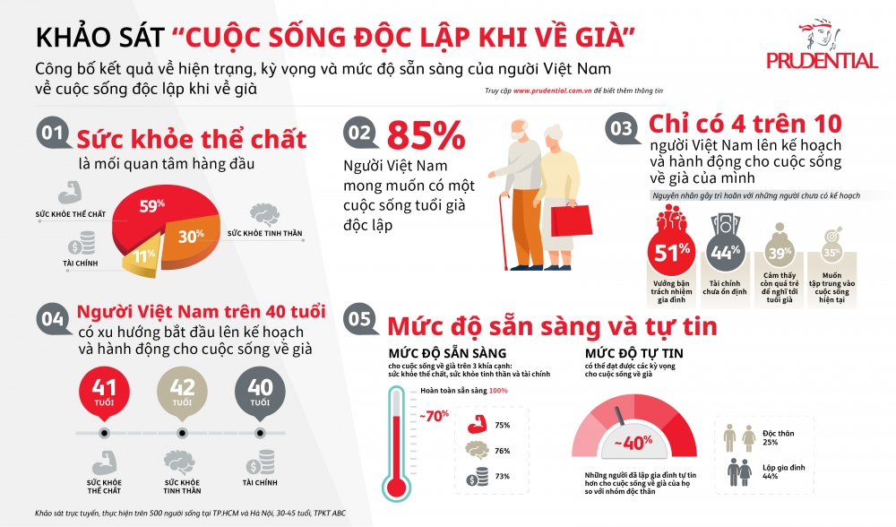 Sức khỏe thể chất là mối quan tâm hàng đầu của người Việt Nam khi về già