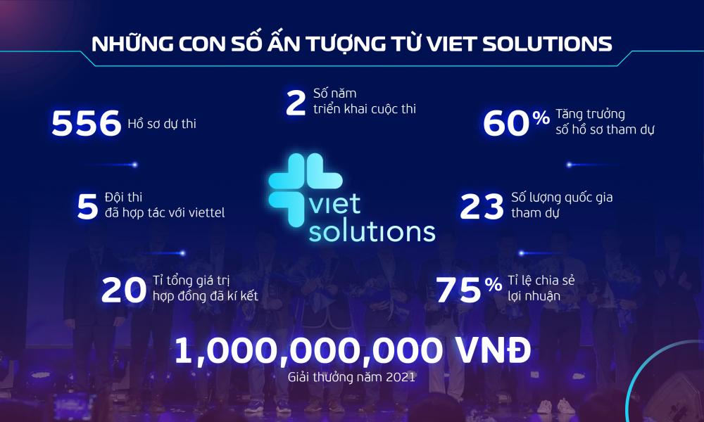 Viet Solutions 2021 cùng cộng hưởng để kiến tạo xã hội