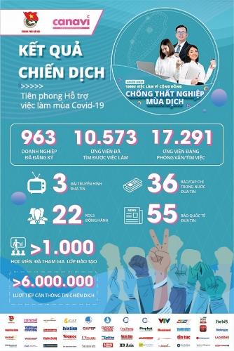 963 doanh nghiệp tham gia tạo việc làm, chống thất nghiệp mùa dịch Covid-19