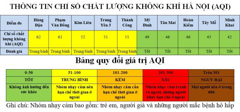 510 khu vuc cua ha noi co chat luong khong khi tot