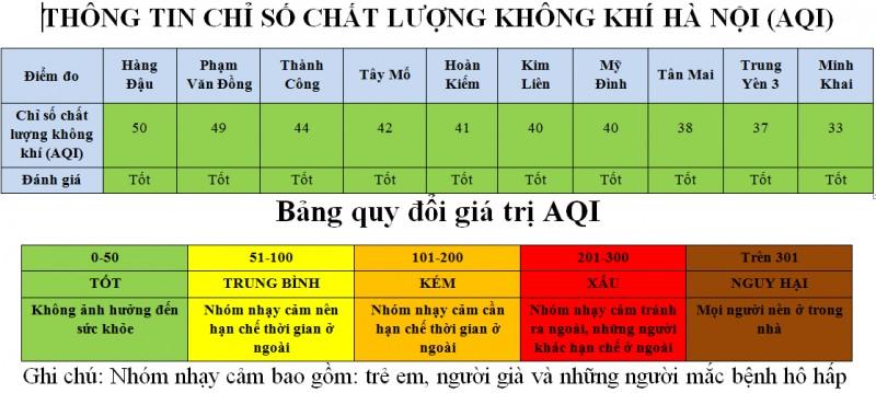 100 khu vuc cua thu do co chat luong khong khi tot