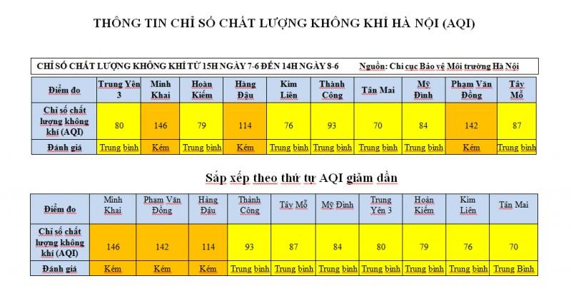 chat luong khong khi tai ha noi ngay 86 o muc trung binh