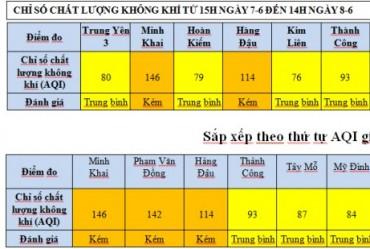 Chất lượng không khí tại Hà Nội những ngày qua ở mức trung bình