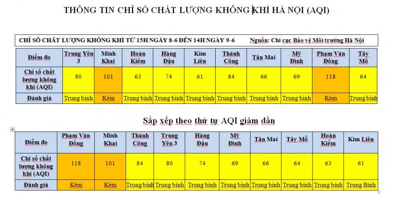 chat luong khong khi thu do cai thien dang ke
