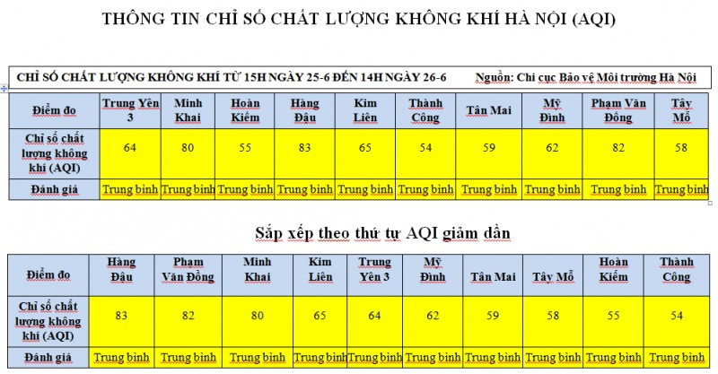 chat luong khong khi thu do co chieu huong suy giam