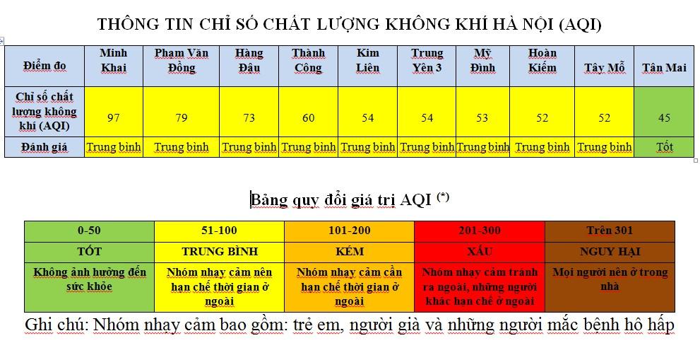 ha noi 910 khu vuc co chat luong khong khi trung binh