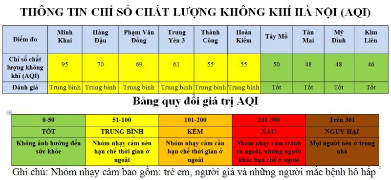 chat luong khong khi khu dan cu o thu do dat muc tot