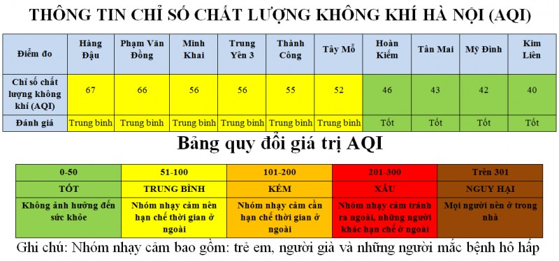 ha noi cac diem quan trac nen do thi co chat luong khong khi o muc tot