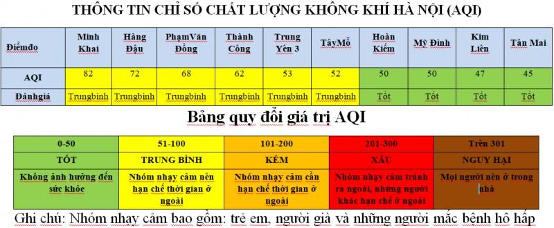 410 khu vuc co chat luong khong khi tot nhat thu do truoc ngay tet doc lap