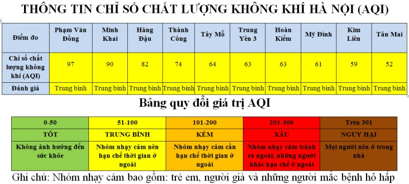 chat luong khong khi tai tram quan trac pham van dong gan muc kem