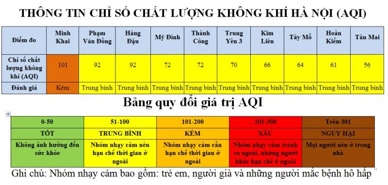 ha noi chat luong khong khi khu vuc minh khai lien tuc o muc kem 80839