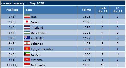 Tuyển futsal Việt Nam lọt Top 10 đội mạnh nhất châu Á