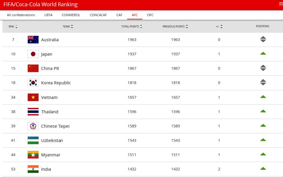 Đội tuyển nữ Việt Nam kết thúc năm 2020 ở hạng 34 thế giới trên Bảng xếp hạng FIFA