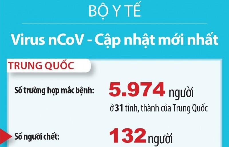 Hơn 6.000 người nhiễm vi rút nCoV