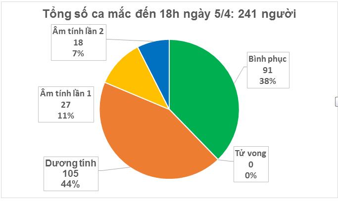 Duy nhất 1 ca mắc Covid-19 trong ngày, Việt Nam có 241 ca