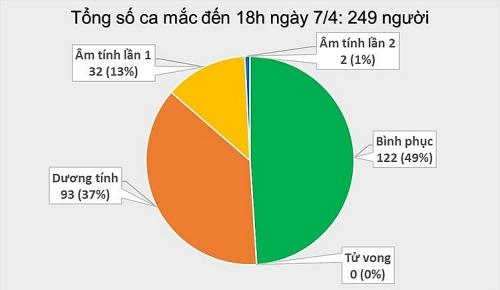 Thêm 4 ca mắc mới, Việt Nam ghi nhận 249 bệnh nhân Covid-19