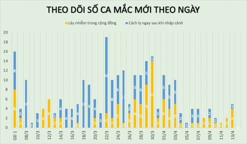 the gioi sap can moc 2 trieu nguoi mac covid 19