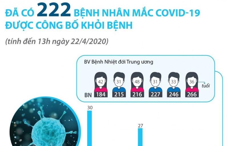 Thêm 6 bệnh nhân mắc Covid-19 được công bố khỏi bệnh