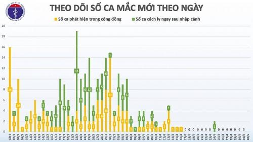 Hà Nội: Nam thanh niên sốt cao đã âm tính với virus gây Covid-19