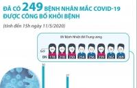 Nhiều bệnh nhân mắc Covid-19 ở Mê Linh được công bố khỏi bệnh
