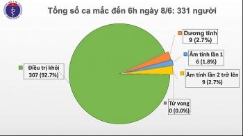 Thêm 2 ca bệnh Covid-19 là người nhập cảnh, Việt Nam có 331 ca