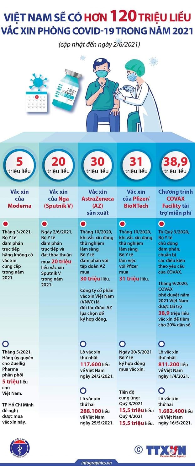Việt Nam sẽ có hơn 120 triệu liều vắc xin Covid-19 trong năm 2021