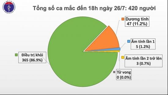 Phát hiện thêm 2 ca mắc Covid-19 tại Đà Nẵng và Quảng Ngãi