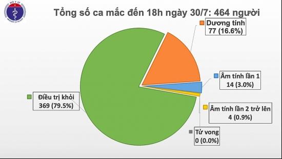 Thêm 5 ca mắc Covid-19 ở Quảng Nam, hiện Việt Nam có 464 ca bệnh