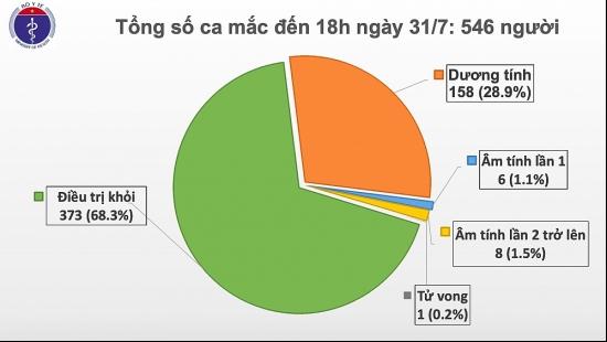 Thêm 37 trường hợp mắc Covid-19, Việt Nam có 546 ca bệnh
