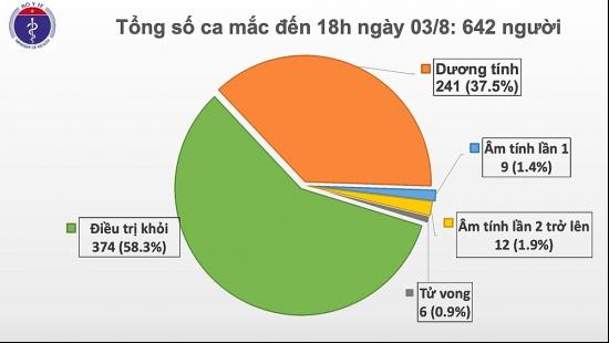 Thêm 21 ca mắc Covid-19 ở Đà Nẵng và Quảng Nam, Việt Nam có 642 ca bệnh