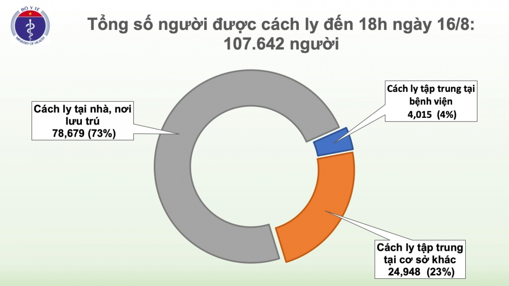 Thêm 11 ca mắcCovid-19, trong đó 1 ca ở Hà Nội
