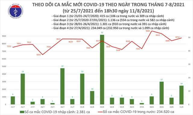 Tối 11/8, thêm 3.964 ca mắc Covid-19, cả ngày có 4.806 bệnh nhân được công bố khỏi bệnh