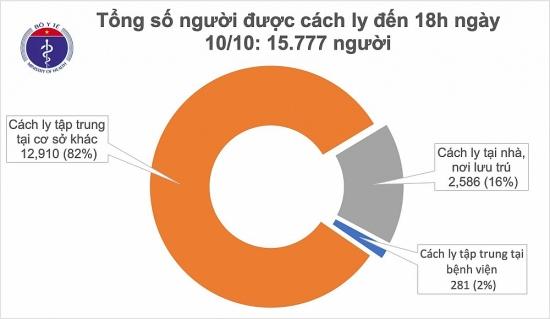 Có thêm 2 ca mắc Covid-19 là người nhập cảnh, Việt Nam có 1.107 bệnh nhân