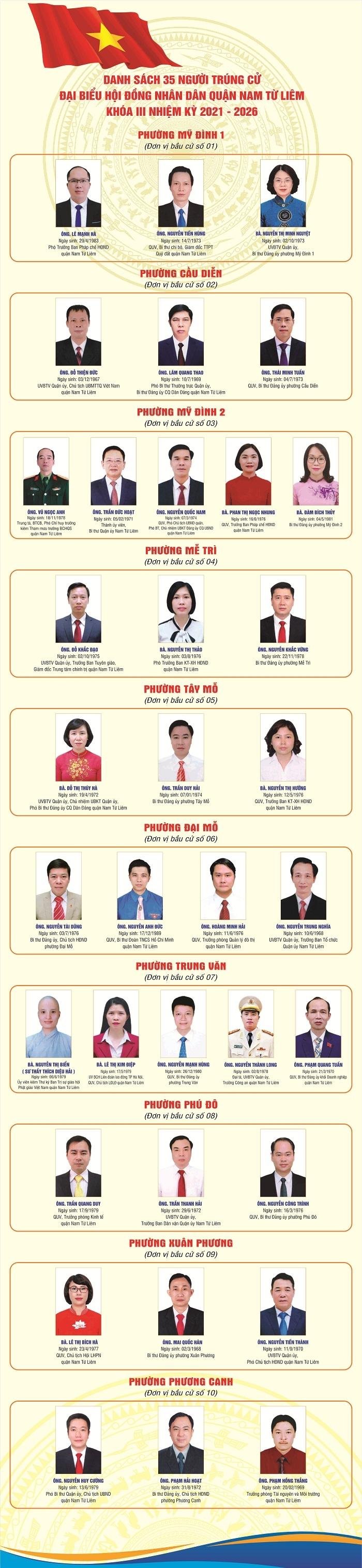 Danh sách 35 đại biểu Hội đồng nhân dân quận Nam Từ Liêm khóa III