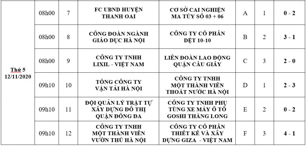 Kịch tính ngày thi đấu thứ hai giải bóng đá công nhân viên chức lao động Cúp báo Lao động Thủ đô lần thứ VI