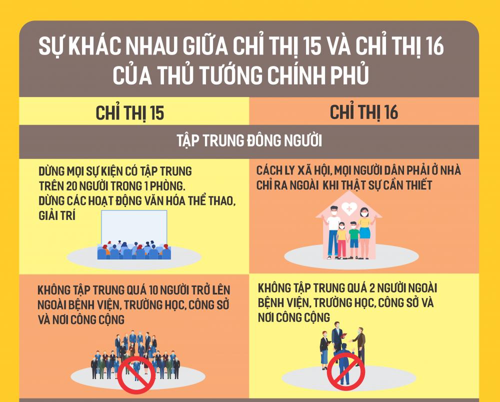 Cách phân biệt Chỉ thị 15, Chỉ thị 16 của Thủ tướng Chính phủ