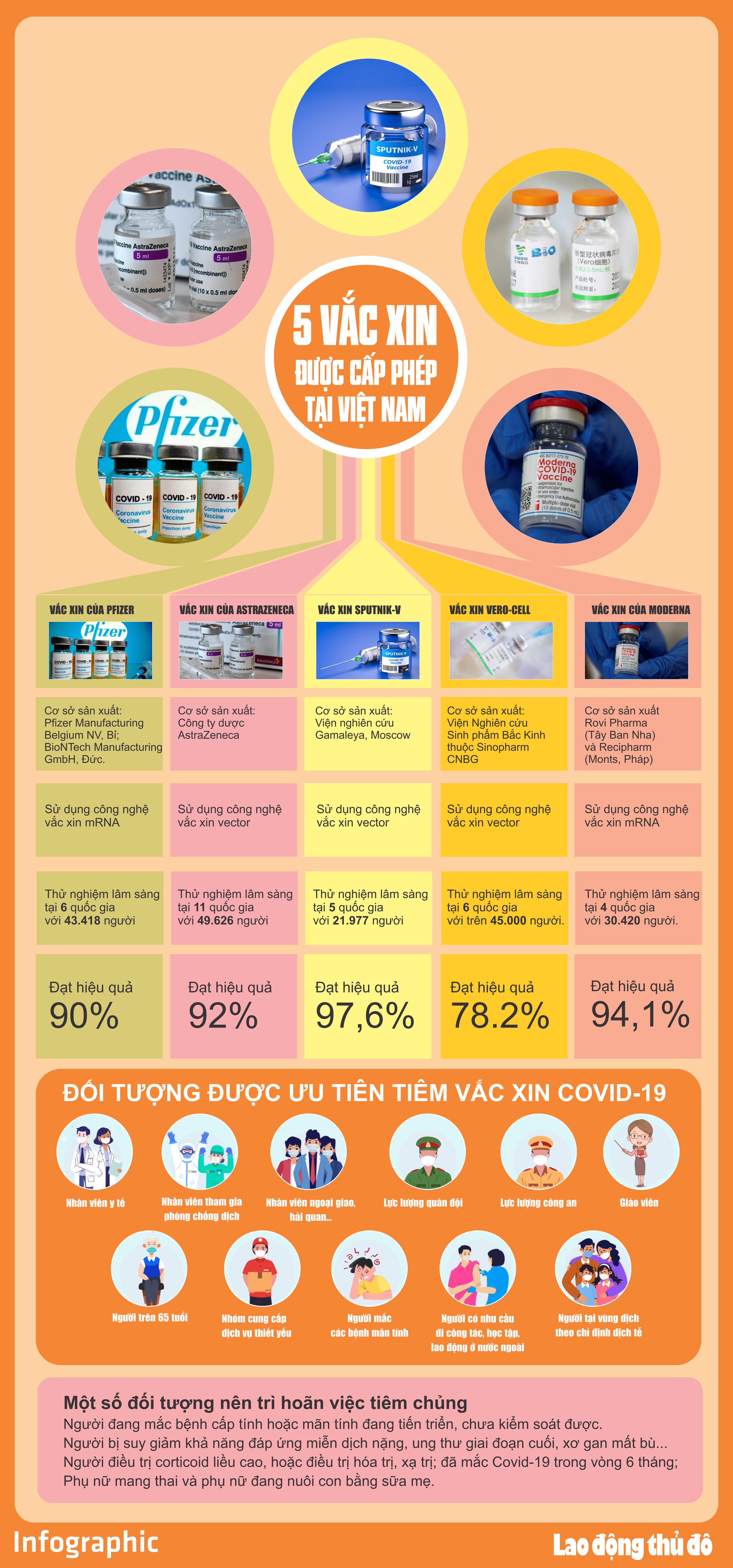 Những điều cần biết về 5 vắc xin được cấp phép tại Việt Nam